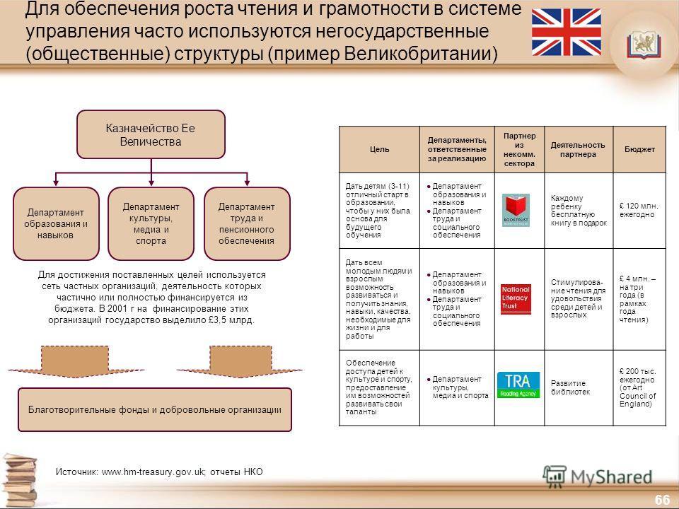 66 Для обеспечения роста чтения и грамотности в системе управления часто используются негосударственные (общественные) структуры (пример Великобритании) Департамент культуры, медиа и спорта Казначейство Ее Величества Департамент образования и навыков