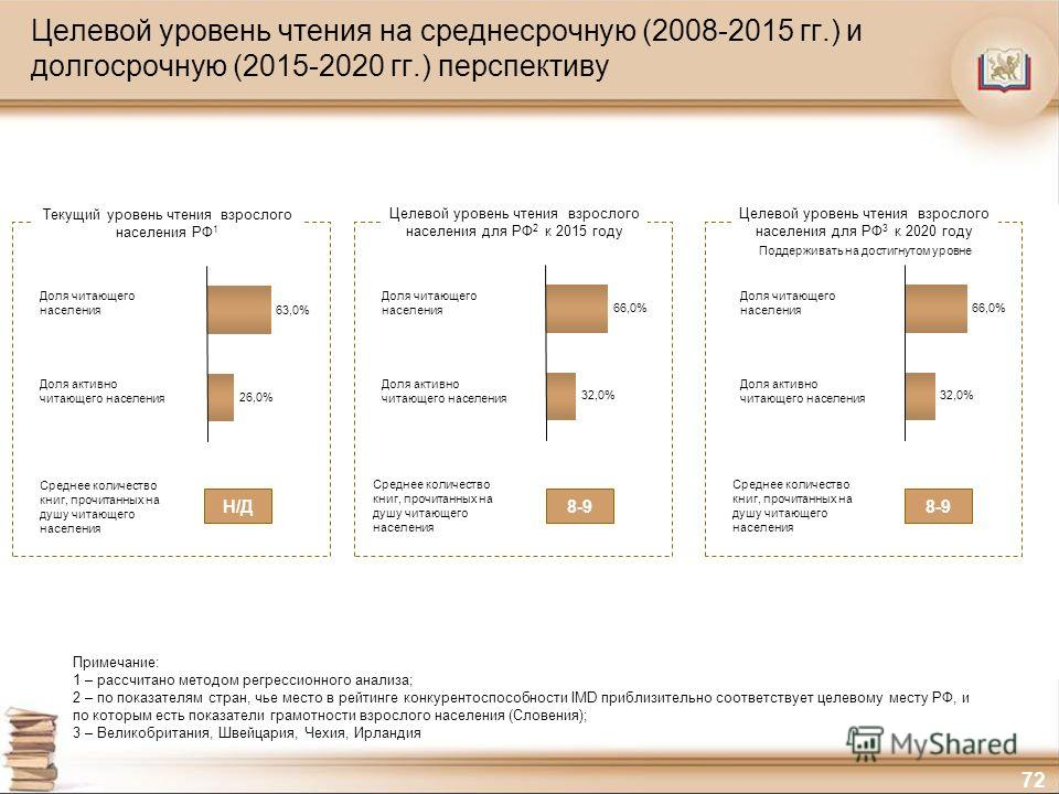 72 Целевой уровень чтения на среднесрочную (2008-2015 гг.) и долгосрочную (2015-2020 гг.) перспективу Примечание: 1 – рассчитано методом регрессионного анализа; 2 – по показателям стран, чье место в рейтинге конкурентоспособности IMD приблизительно с