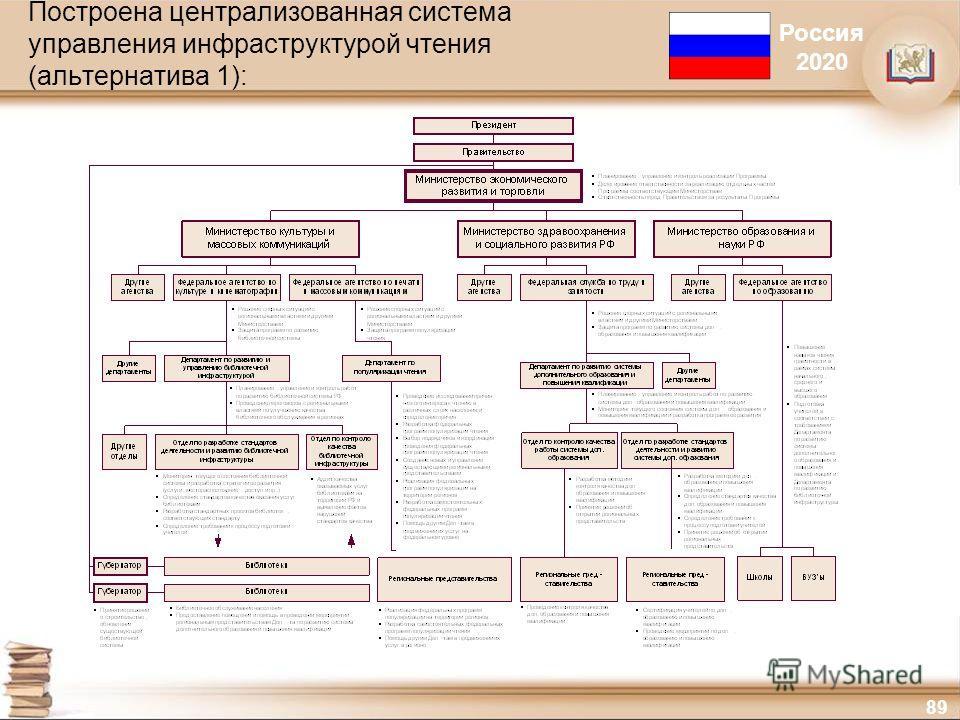 89 Построена централизованная система управления инфраструктурой чтения (альтернатива 1): Россия 2020