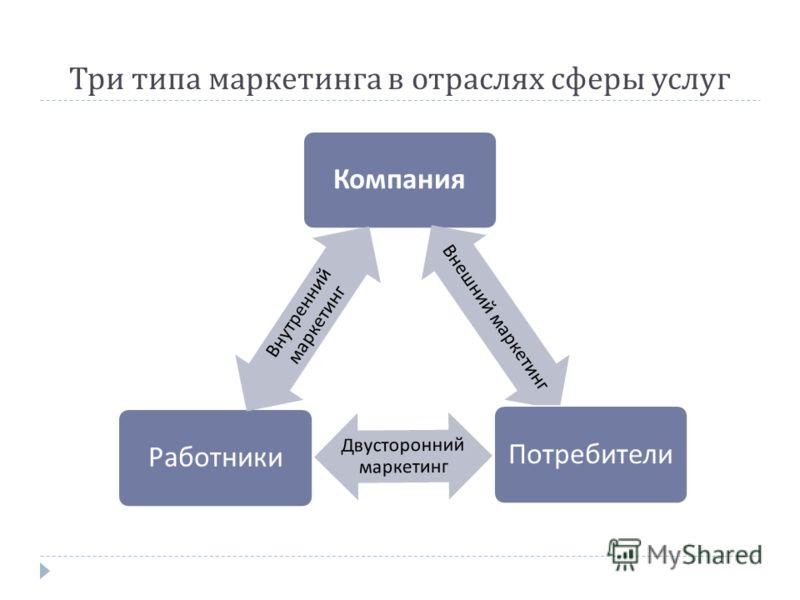 Три типа маркетинга в отраслях сферы услуг Компания Внешний маркетинг Потребители Двусторонний маркетинг Работники Внутренний маркетинг
