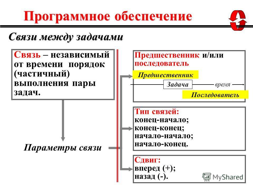 Связь – независимый от времени порядок (частичный) выполнения пары задач. Предшественник и/или последователь Тип связей: конец-начало; конец-конец; начало-начало; начало-конец. время Задача Предшественник Последователь Сдвиг: вперед (+); назад (-). П