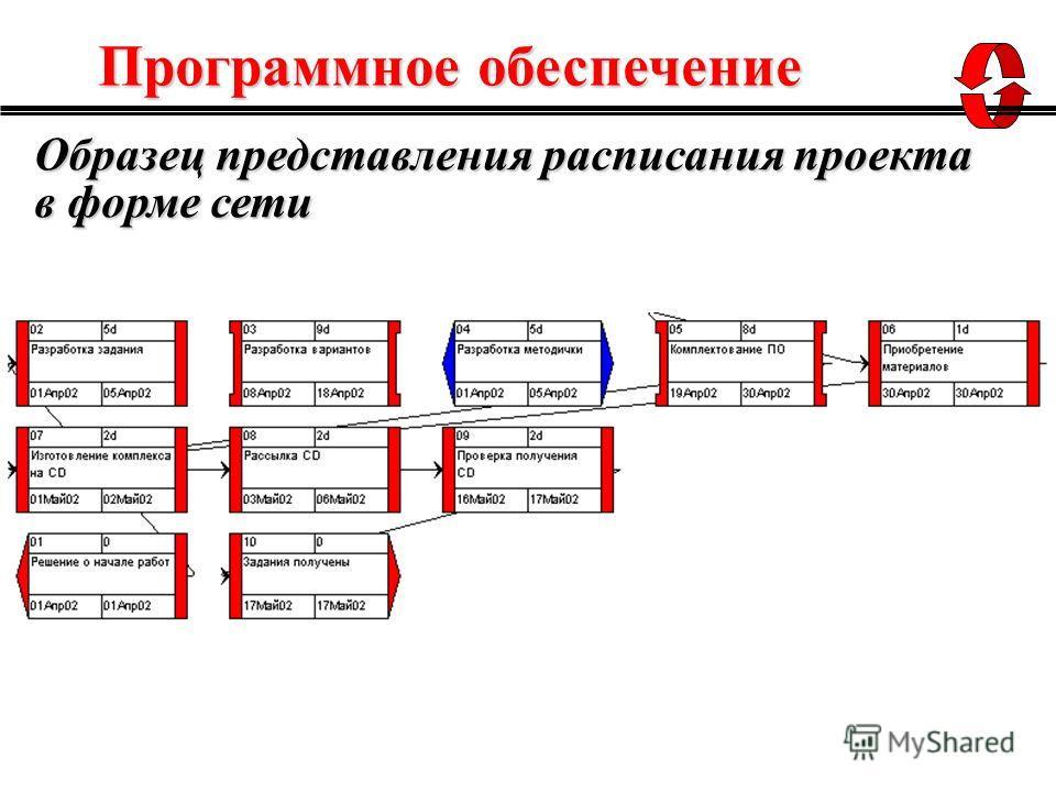 Образец представления расписания проекта в форме сети Программное обеспечение