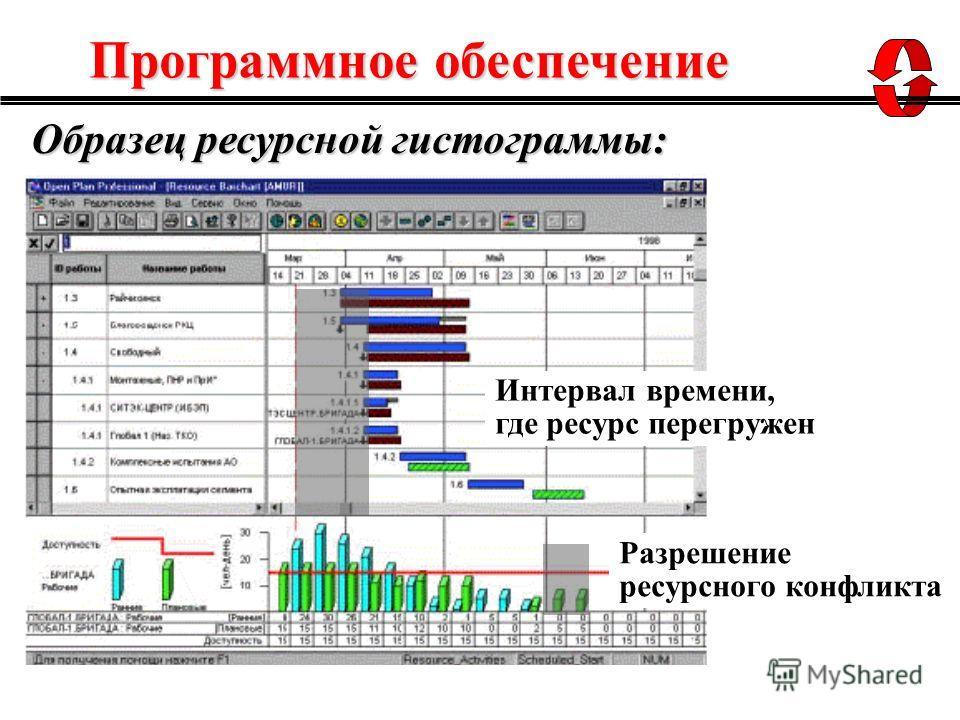Образец ресурсной гистограммы: Интервал времени, где ресурс перегружен Разрешение ресурсного конфликта Программное обеспечение