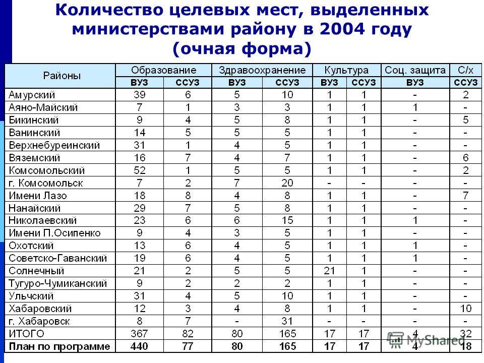 18 Количество целевых мест, выделенных министерствами району в 2004 году (очная форма)