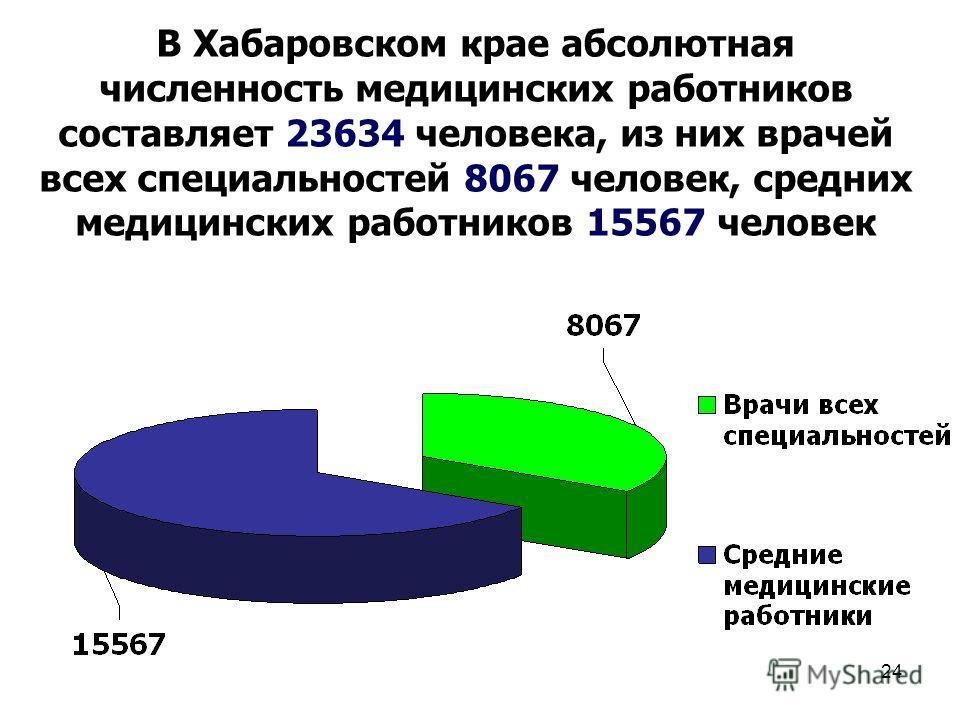 24 В Хабаровском крае абсолютная численность медицинских работников составляет 23634 человека, из них врачей всех специальностей 8067 человек, средних медицинских работников 15567 человек