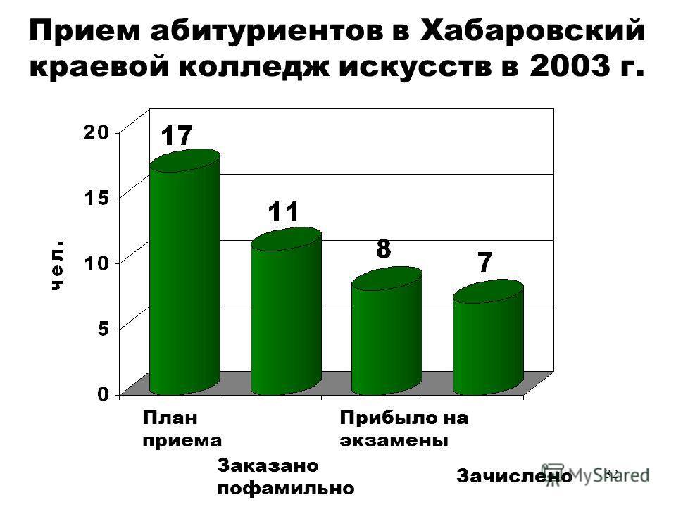 32 Прием абитуриентов в Хабаровский краевой колледж искусств в 2003 г. План приема Заказано пофамильно Прибыло на экзамены Зачислено
