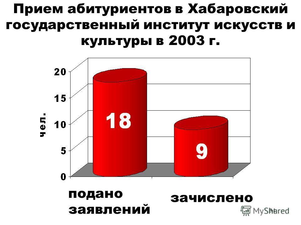 34 Прием абитуриентов в Хабаровский государственный институт искусств и культуры в 2003 г. подано заявлений зачислено