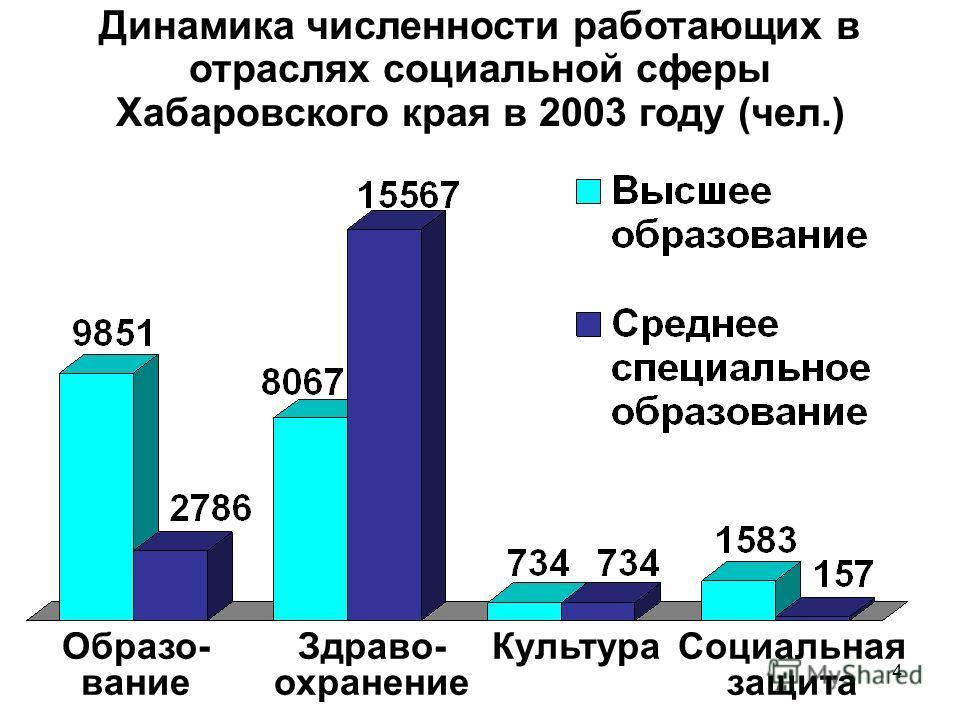 4 Динамика численности работающих в отраслях социальной сферы Хабаровского края в 2003 году (чел.) Социальная защита Образо- вание Здраво- охранение Культура