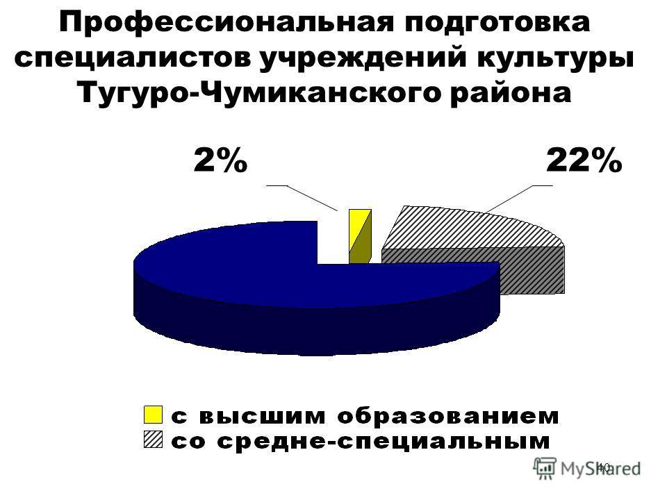 40 Профессиональная подготовка специалистов учреждений культуры Тугуро-Чумиканского района 22%2%