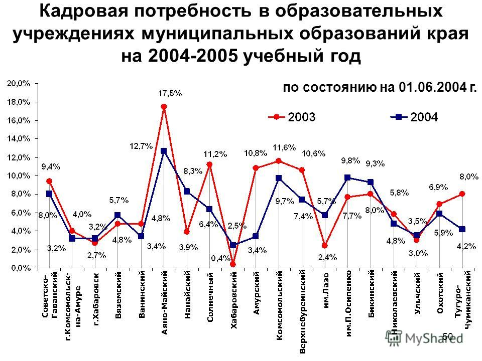 50 Кадровая потребность в образовательных учреждениях муниципальных образований края на 2004-2005 учебный год по состоянию на 01.06.2004 г.