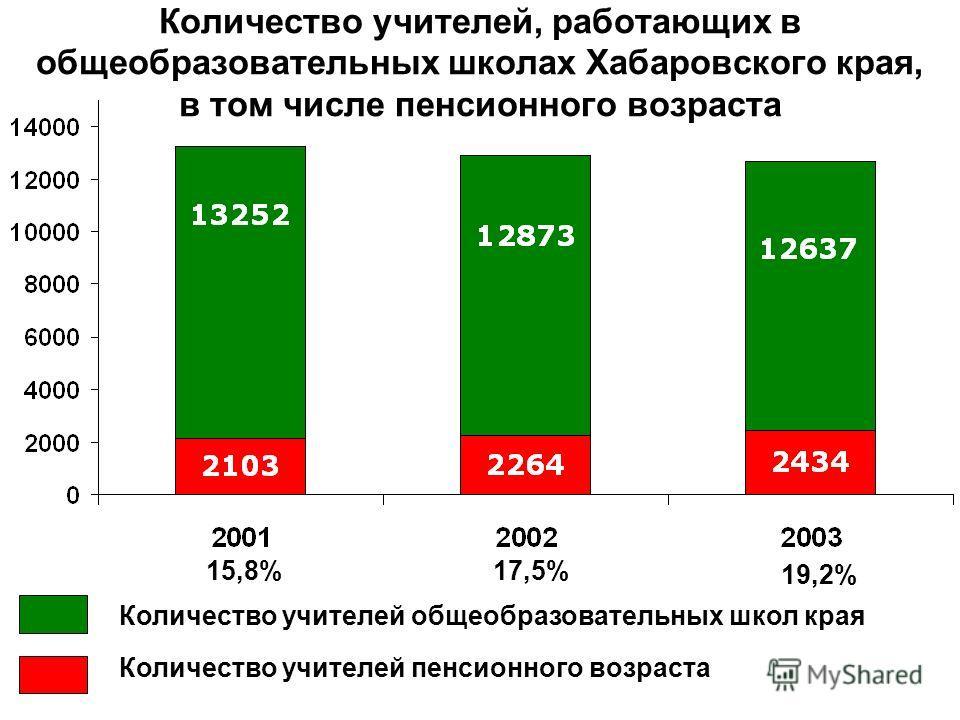 Количество учителей, работающих в общеобразовательных школах Хабаровского края, в том числе пенсионного возраста Количество учителей пенсионного возраста Количество учителей общеобразовательных школ края 15,8% 17,5% 19,2%