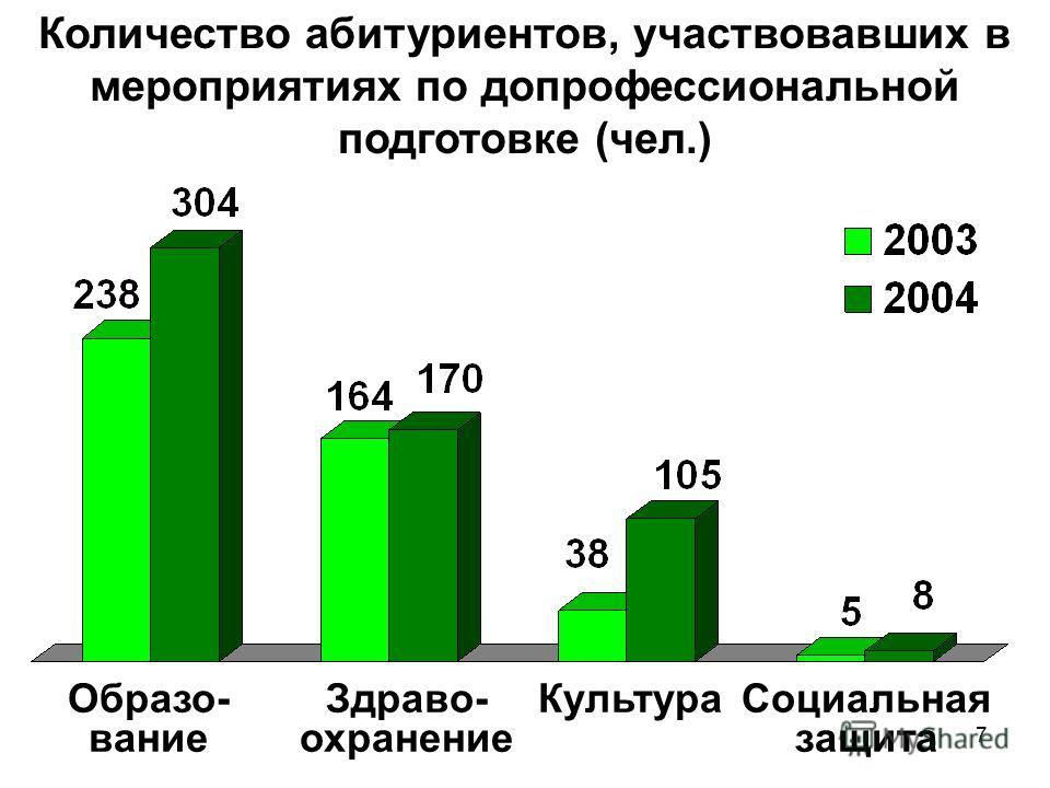7 Количество абитуриентов, участвовавших в мероприятиях по допрофессиональной подготовке (чел.) Социальная защита Образо- вание Здраво- охранение Культура