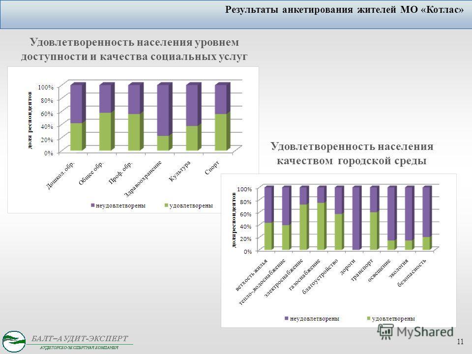 11 Результаты анкетирования жителей МО «Котлас» Удовлетворенность населения качеством городской среды Удовлетворенность населения уровнем доступности и качества социальных услуг