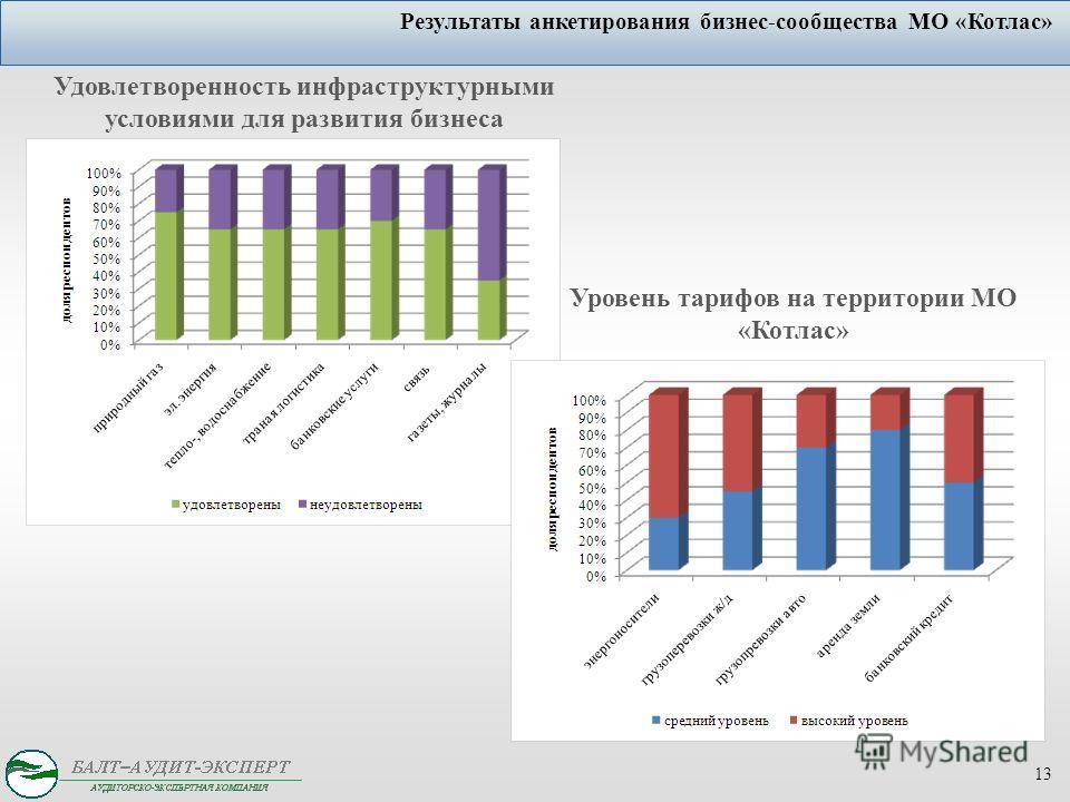13 Результаты анкетирования бизнес-сообщества МО «Котлас» Уровень тарифов на территории МО «Котлас» Удовлетворенность инфраструктурными условиями для развития бизнеса