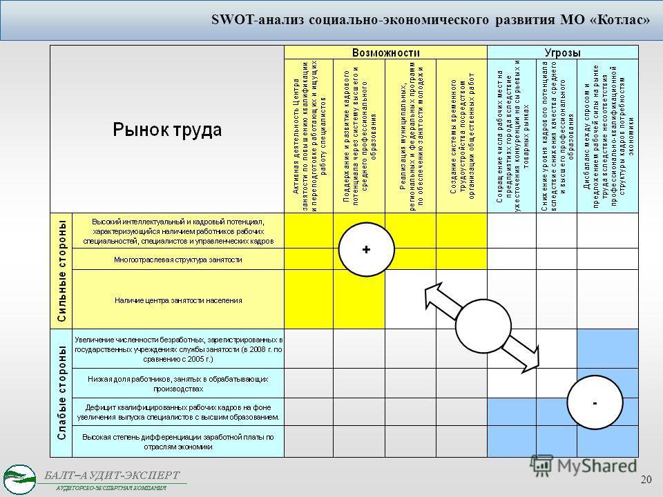 20 SWOT-анализ социально-экономического развития МО «Котлас»
