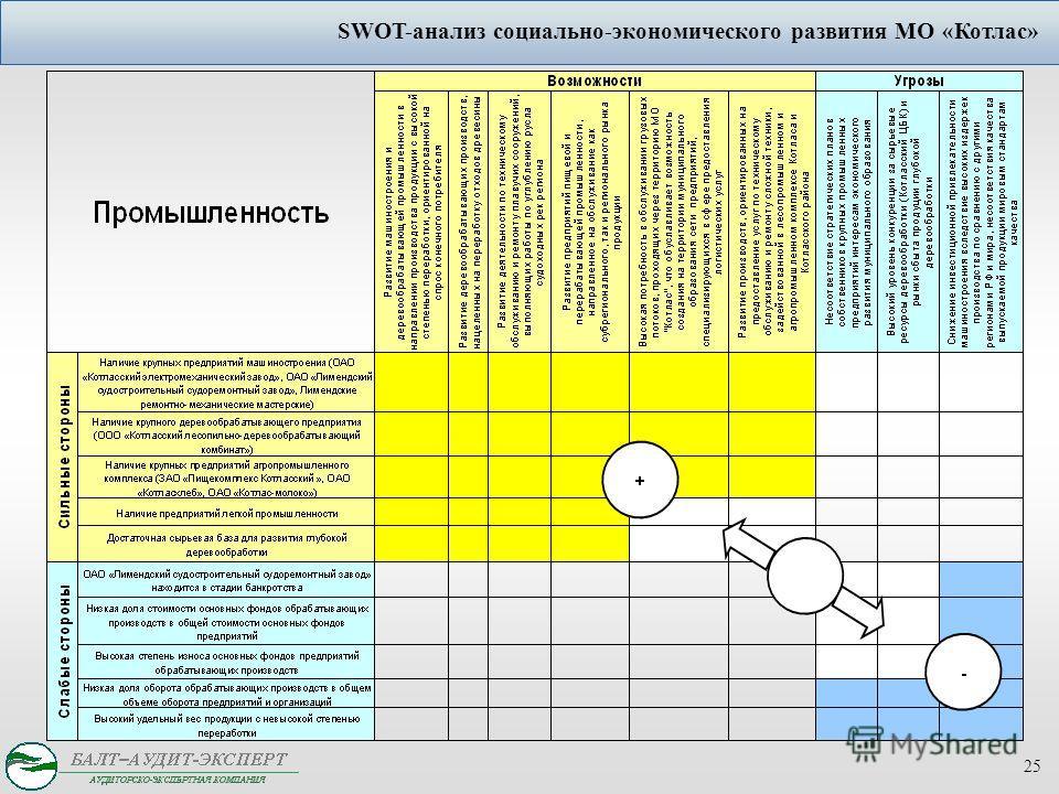 25 SWOT-анализ социально-экономического развития МО «Котлас»