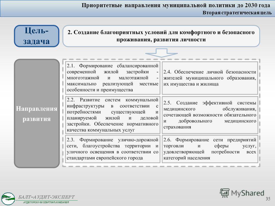 35 Приоритетные направления муниципальной политики до 2030 года Вторая стратегическая цель