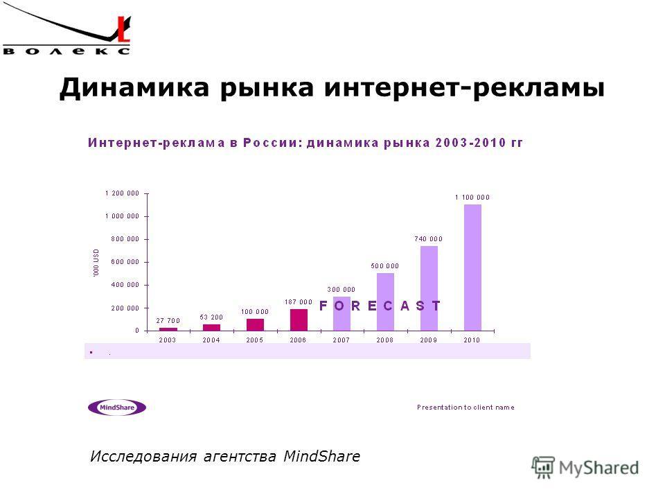 Динамика рынка интернет-рекламы Исследования агентства MindShare