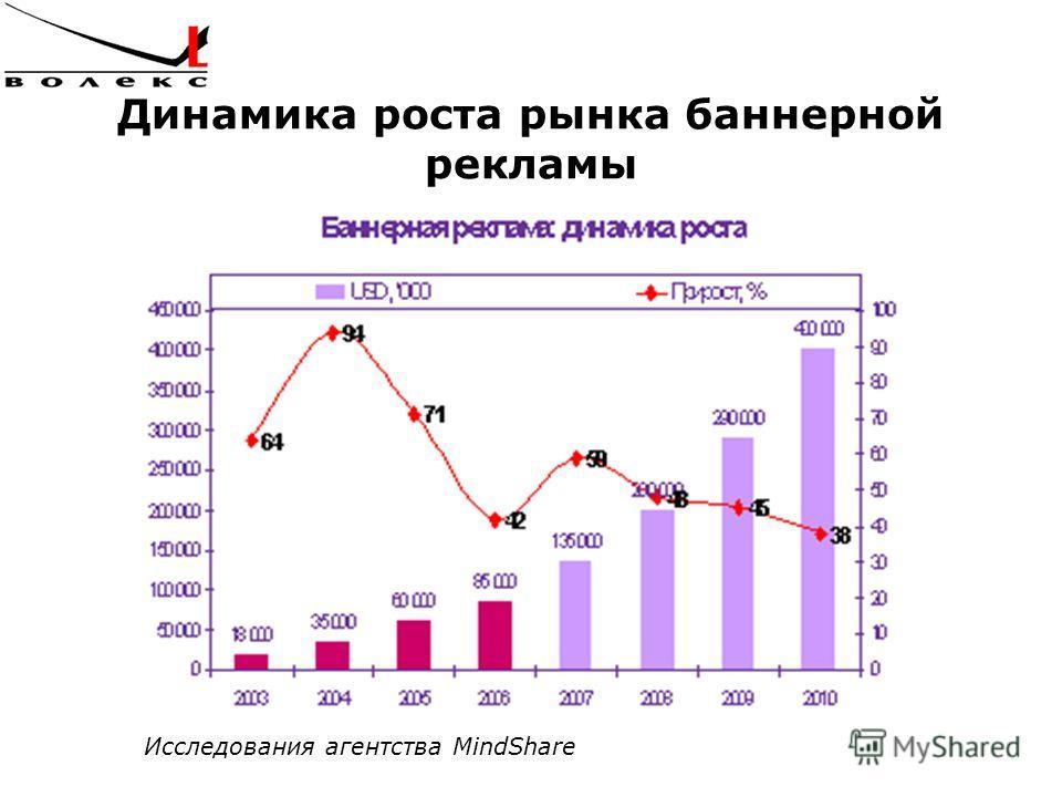 Динамика роста рынка баннерной рекламы Исследования агентства MindShare