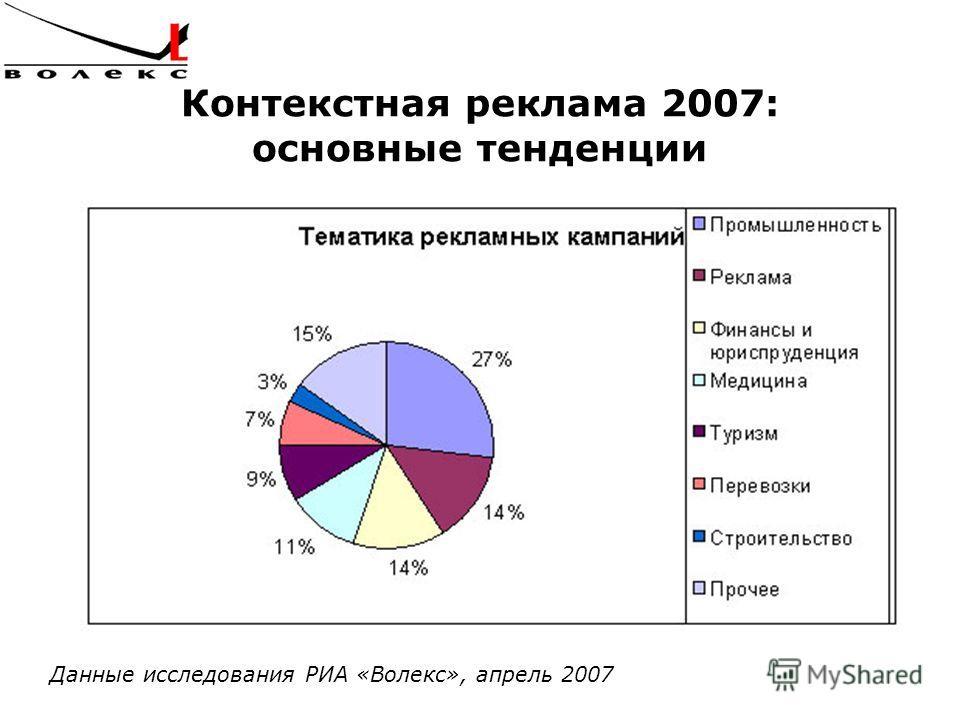 Контекстная реклама 2007: основные тенденции Данные исследования РИА «Волекс», апрель 2007