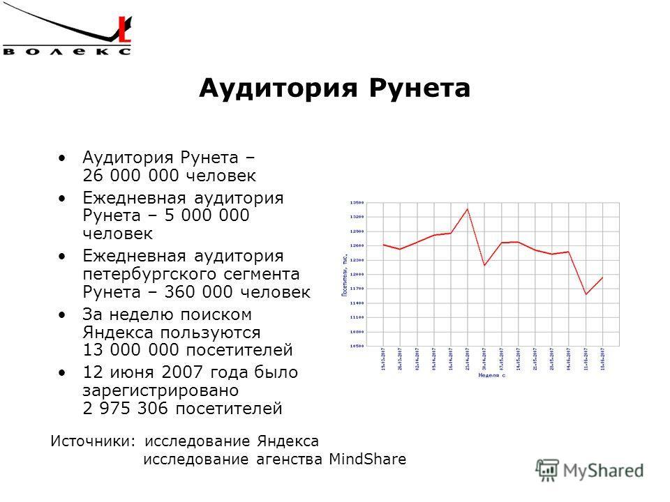 Аудитория Рунета Аудитория Рунета – 26 000 000 человек Ежедневная аудитория Рунета – 5 000 000 человек Ежедневная аудитория петербургского сегмента Рунета – 360 000 человек За неделю поиском Яндекса пользуются 13 000 000 посетителей 12 июня 2007 года
