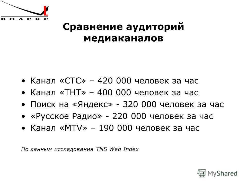 Сравнение аудиторий медиаканалов Канал «СТС» – 420 000 человек за час Канал «ТНТ» – 400 000 человек за час Поиск на «Яндекс» - 320 000 человек за час «Русское Радио» - 220 000 человек за час Канал «MTV» – 190 000 человек за час По данным исследования