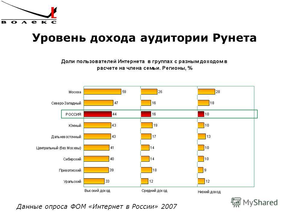 Уровень дохода аудитории Рунета Данные опроса ФОМ «Интернет в России» 2007