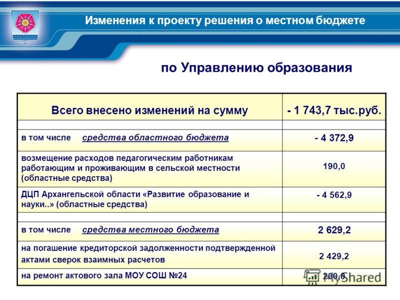 Изменения к проекту решения о местном бюджете Всего внесено изменений на сумму- 1 743,7 тыс.руб. в том числе средства областного бюджета - 4 372,9 возмещение расходов педагогическим работникам работающим и проживающим в сельской местности (областные