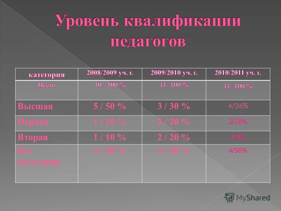 Высшая5 / 50 %3 / 30 % 4/36% Первая1 / 10 %2 / 20 % Вторая1 / 10 %2 / 20 % Без категории 3 / 30 %