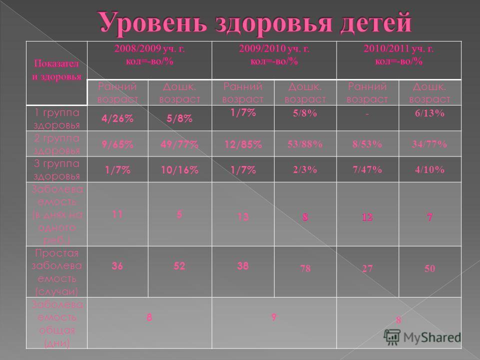 Ранний возраст Дошк. возраст Ранний возраст Дошк. возраст Ранний возраст Дошк. возраст 1 группа здоровья 4/26%5/8% 1/7% 5/8%-6/13% 2 группа здоровья 9/65%49/77%12/85% 53/88%8/53%34/77% 3 группа здоровья 1/7%10/16%1/7% 2/3%7/47%4/10% Заболева емость (