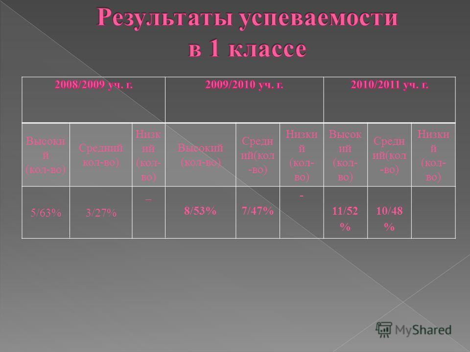 Высоки й (кол-во) Средний кол-во) Низк ий (кол- во) Высокий (кол-во) Средн ий(кол -во) Низки й (кол- во) Высок ий (кол- во) Средн ий(кол -во) Низки й (кол- во) 5/63%3/27% _ 8/53%7/47% - 11/52 % 10/48 %