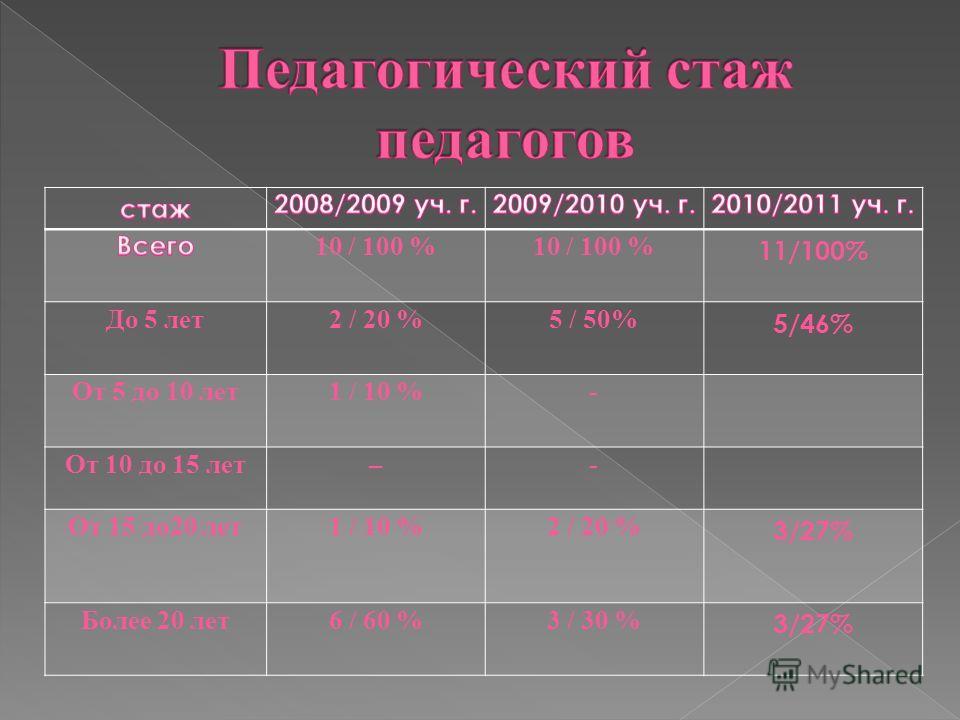 10 / 100 % 11/100% До 5 лет2 / 20 %5 / 50% 5/46% От 5 до 10 лет1 / 10 %- От 10 до 15 лет–- От 15 до20 лет1 / 10 %2 / 20 % 3/27% Более 20 лет6 / 60 %3 / 30 % 3/27%