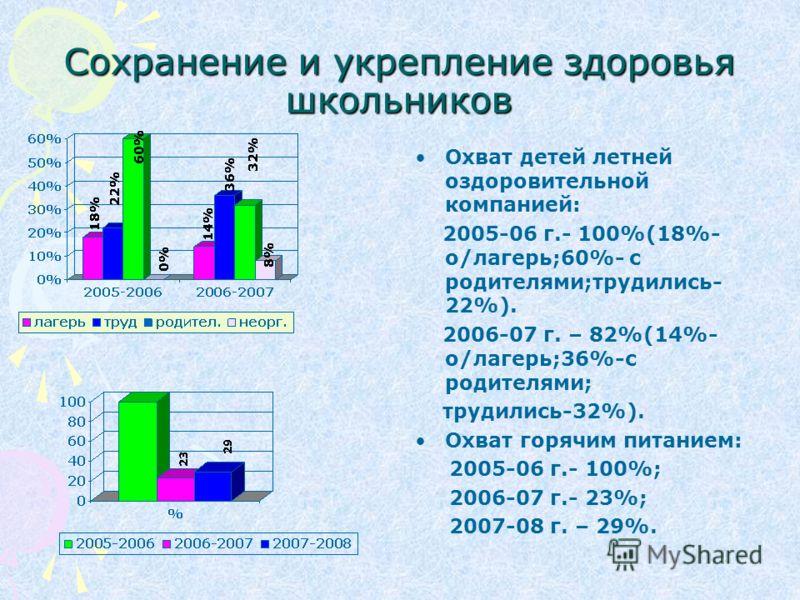 Сохранение и укрепление здоровья школьников Охват детей летней оздоровительной компанией: 2005-06 г.- 100%(18%- о/лагерь;60%- с родителями;трудились- 22%). 2006-07 г. – 82%(14%- о/лагерь;36%-с родителями; трудились-32%). Охват горячим питанием: 2005-