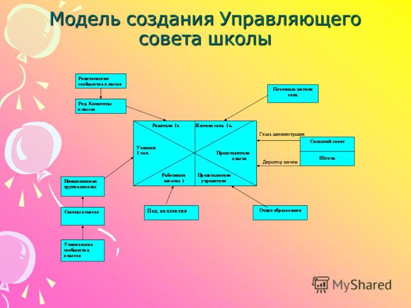 Модель создания Управляющего совета школы