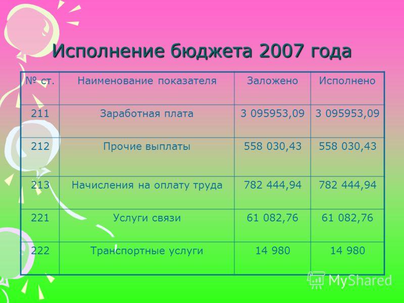 Исполнение бюджета 2007 года ст.Наименование показателяЗаложеноИсполнено 211Заработная плата3 095953,09 212Прочие выплаты558 030,43 213Начисления на оплату труда782 444,94 221Услуги связи61 082,76 222Транспортные услуги14 980