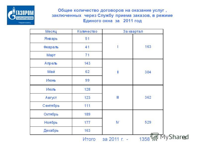 15 Общее количество договоров на оказание услуг, заключенных через Службу приема заказов, в режиме Единого окна за 2011 год Итого за 2011 г. - 1358