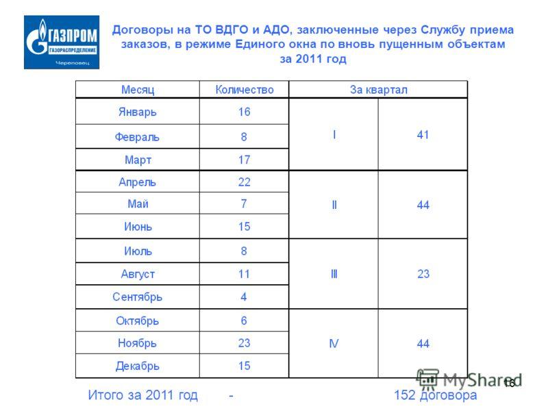 16 Договоры на ТО ВДГО и АДО, заключенные через Службу приема заказов, в режиме Единого окна по вновь пущенным объектам за 2011 год Итого за 2011 год - 152 договора