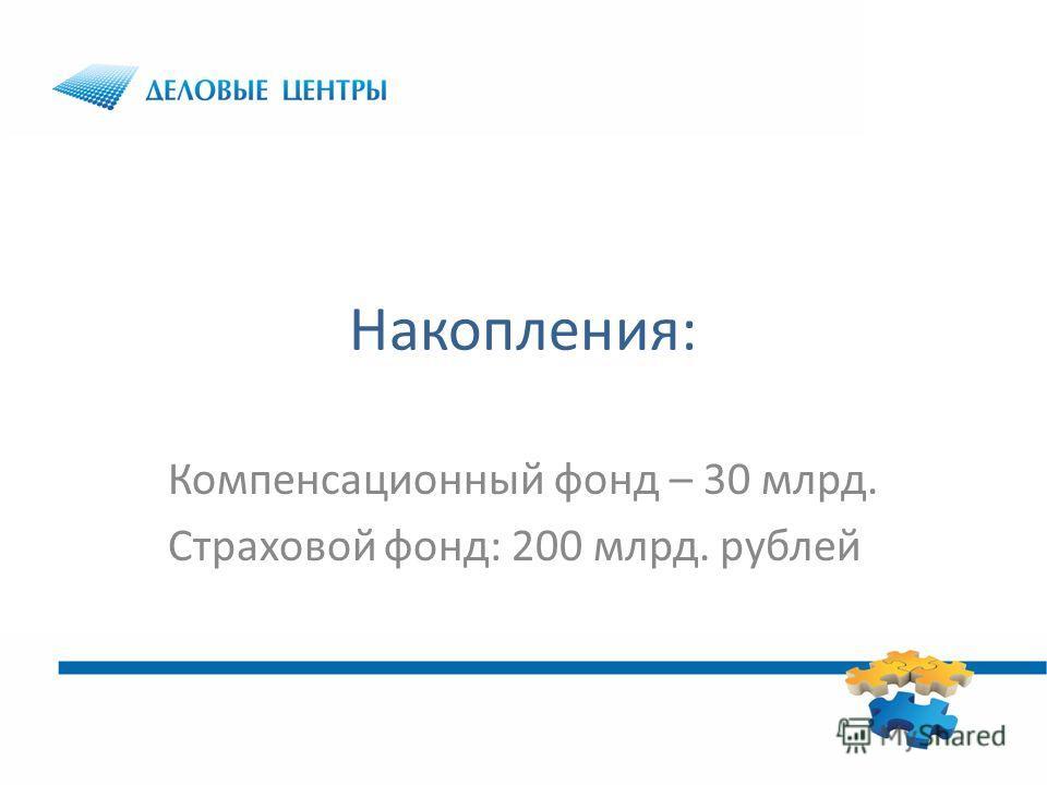 Накопления: Компенсационный фонд – 30 млрд. Страховой фонд: 200 млрд. рублей
