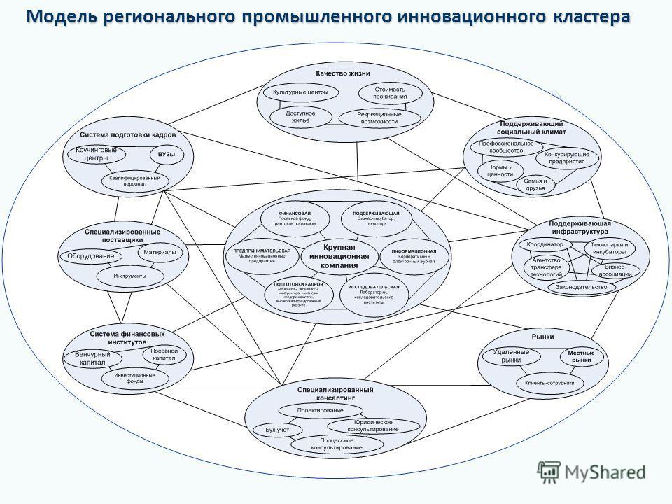 Модель регионального промышленного инновационного кластера