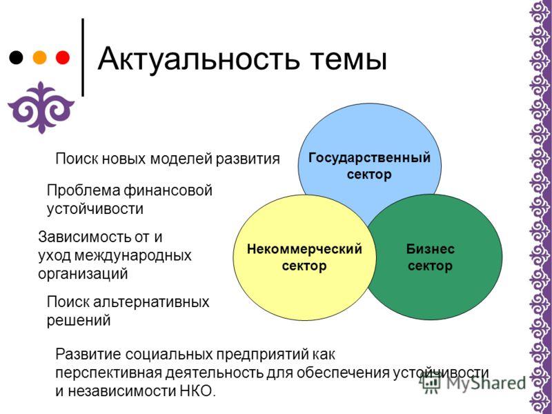 Презентация на тему Развитие социального предпринимательства в  3 Актуальность темы Государственный