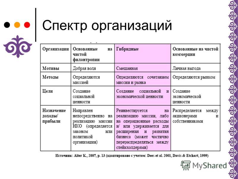 Спектр организаций