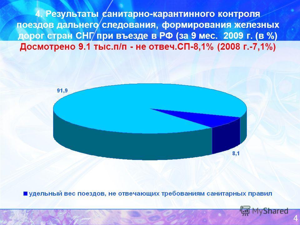 4 4. Результаты санитарно-карантинного контроля поездов дальнего следования, формирования железных дорог стран СНГ при въезде в РФ (за 9 мес. 2009 г. (в %) Досмотрено 9.1 тыс.п/п - не отвеч.СП-8,1% (2008 г.-7,1%)
