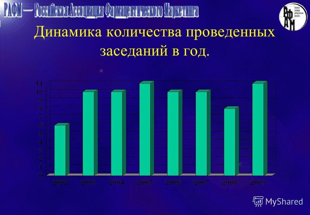 Динамика количества проведенных заседаний в год.