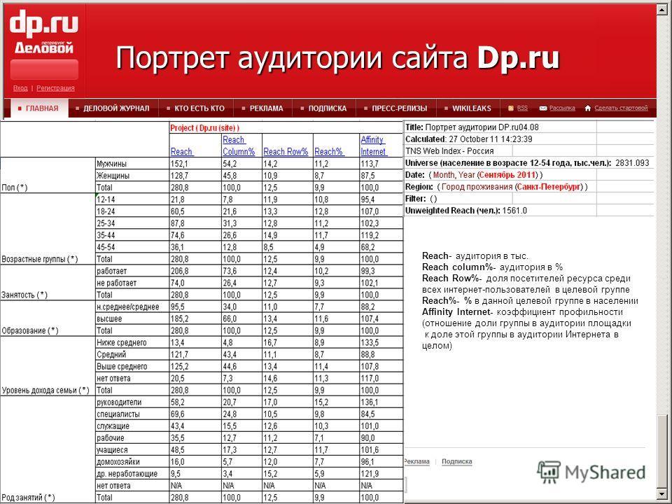 Портрет аудитории сайта Dp.ru Reach- аудитория в тыс. Reach column%- аудитория в % Reach Row%- доля посетителей ресурса среди всех интернет-пользователей в целевой группе Reach%- % в данной целевой группе в населении Affinity Internet- коэффициент пр