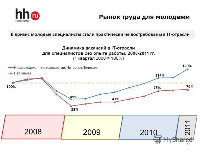 Рынок труда для молодежи 11 В кризис молодые специалисты стали практически не востребованы в IT-отрасли 2008 2009 2010
