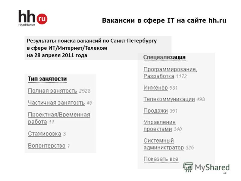 Вакансии в сфере IT на сайте hh.ru 13 Результаты поиска вакансий по Санкт-Петербургу в сфере ИТ/Интернет/Телеком на 28 апреля 2011 года