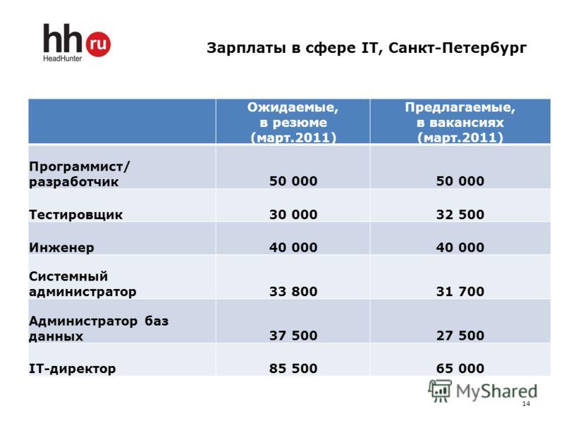Зарплаты в сфере IT, Санкт-Петербург Ожидаемые, в резюме (март.2011) Предлагаемые, в вакансиях (март.2011) Программист/ разработчик50 000 Тестировщик30 00032 500 Инженер40 000 Системный администратор33 80031 700 Администратор баз данных37 50027 500 I