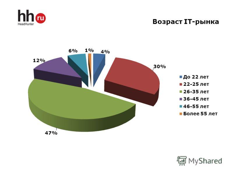Возраст IT-рынка