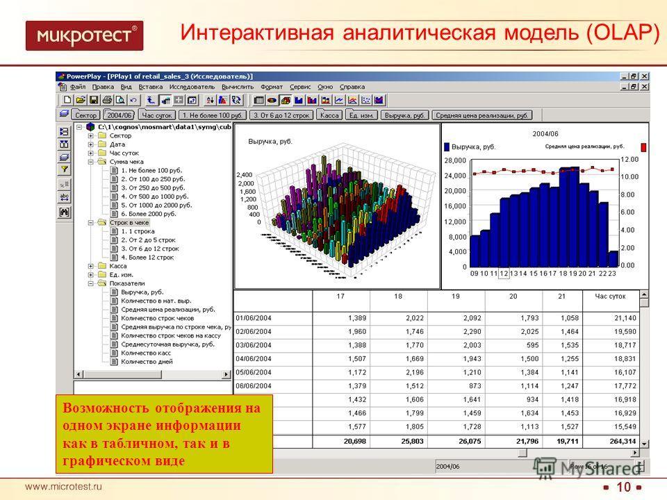10 Возможность отображения на одном экране информации как в табличном, так и в графическом виде Интерактивная аналитическая модель (OLAP)