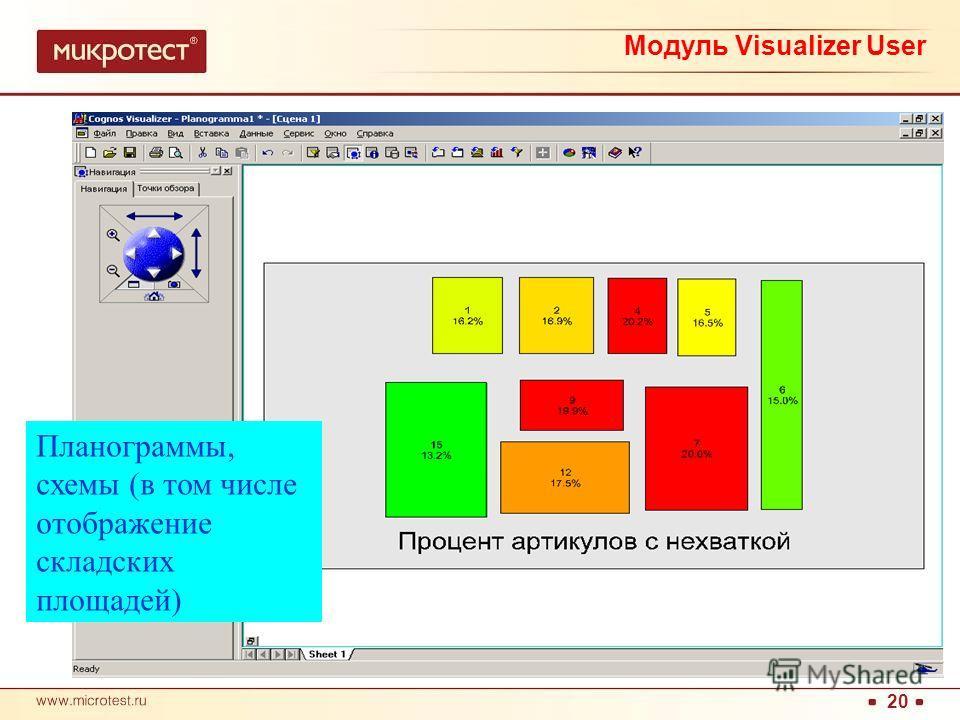 20 Планограммы, схемы (в том числе отображение складских площадей) Модуль Visualizer User